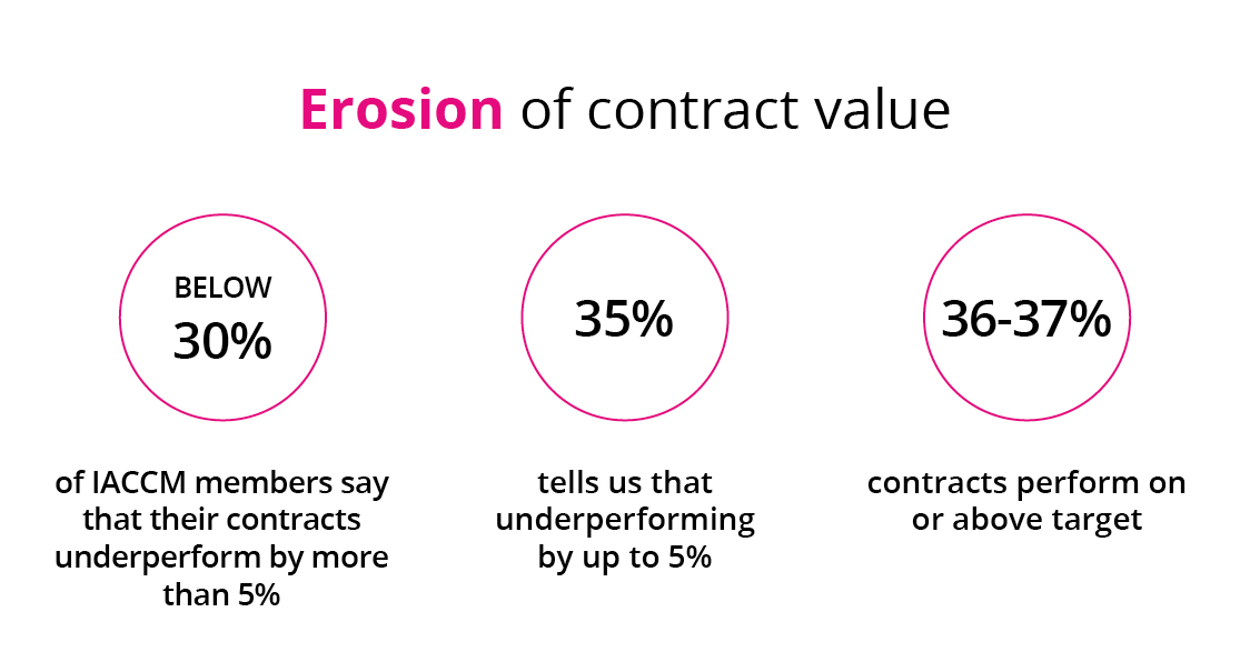 Erosion of contract value