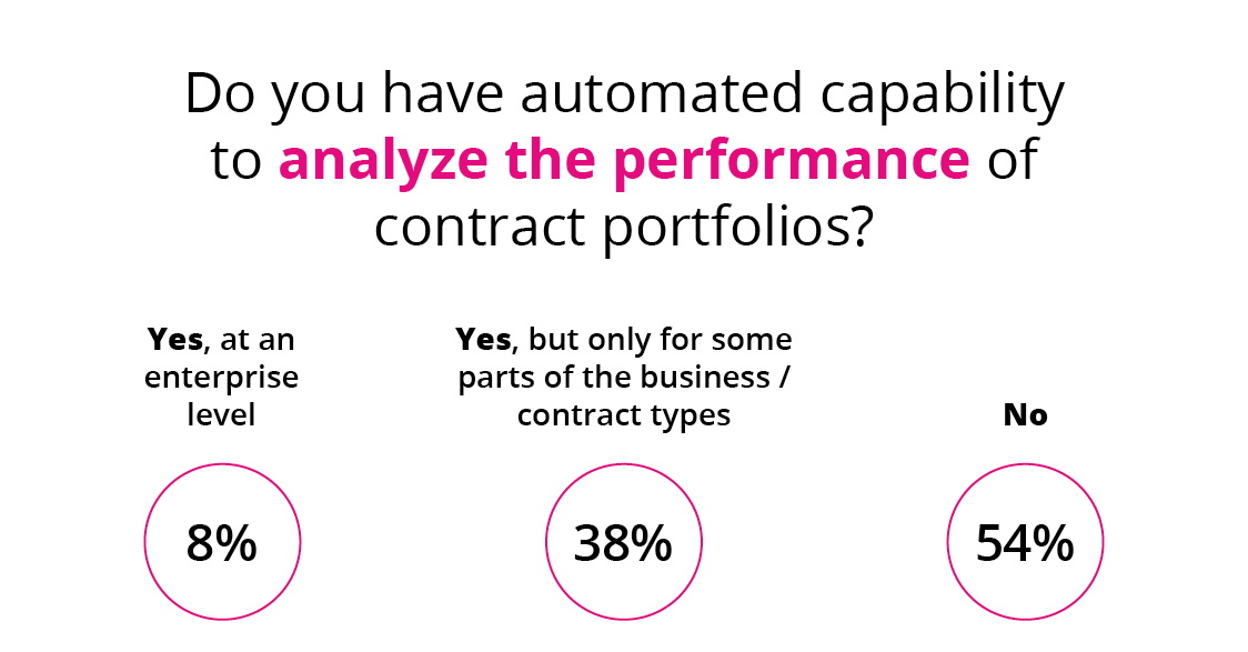 Do you have automated capability to analyze the performance of contract portfolios?